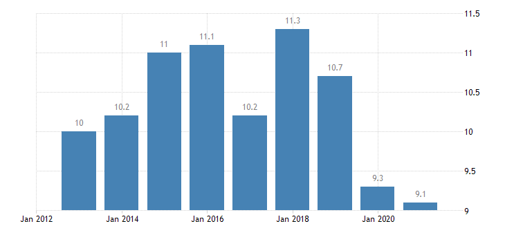 slovenia persons employed part time from 15 to 64 years eurostat data