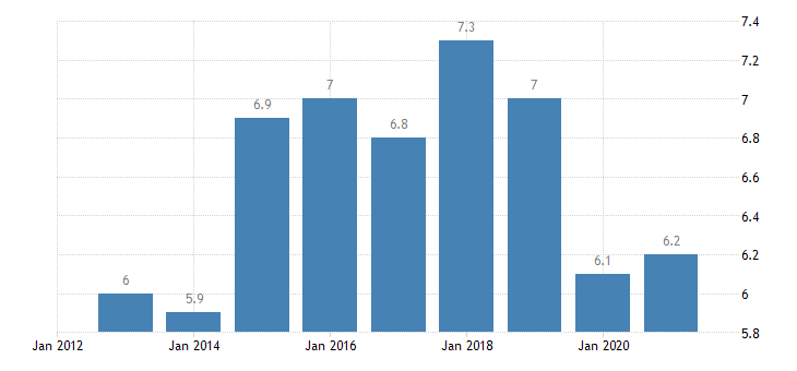 slovenia persons employed part time from 25 to 54 years eurostat data