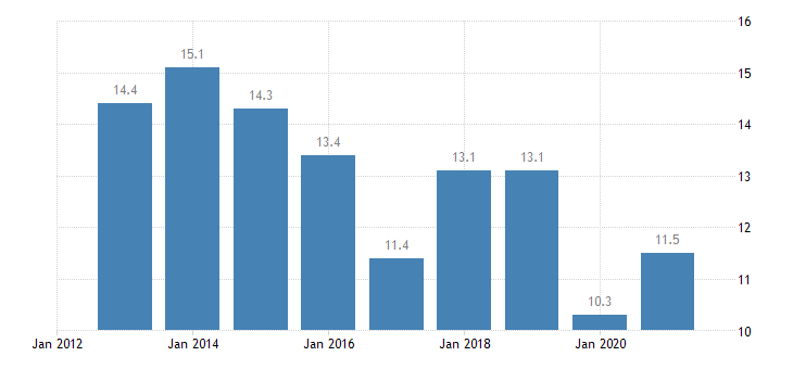 slovenia persons employed part time from 55 to 64 years eurostat data