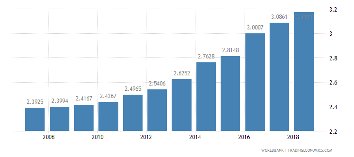 slovenia physicians per 1 000 people wb data