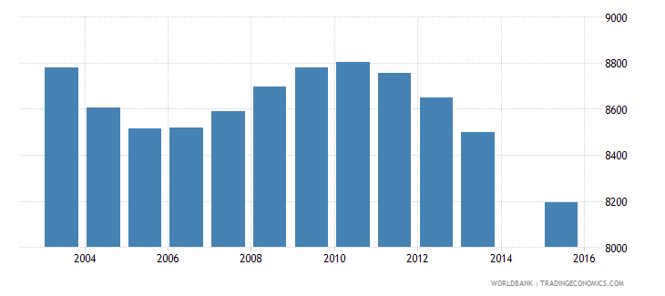 slovenia population age 0 female wb data