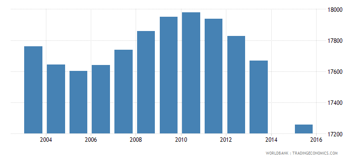 slovenia population age 1 total wb data