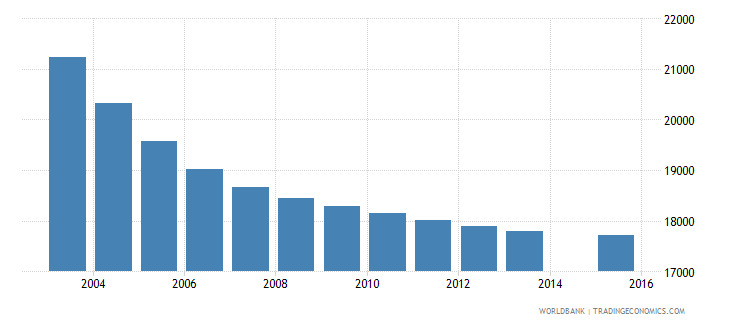 slovenia population age 11 total wb data