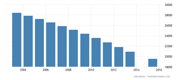 slovenia population age 20 total wb data
