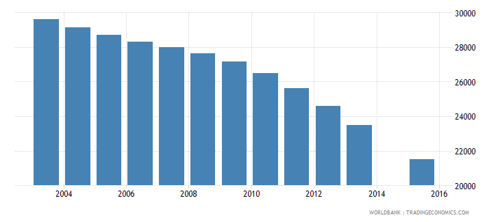 slovenia population age 23 total wb data