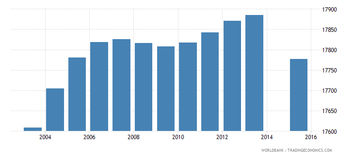slovenia population age 3 total wb data