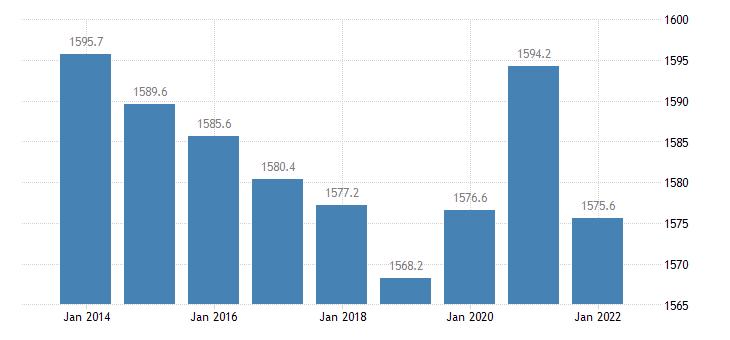 slovenia population aged 15 74 eurostat data
