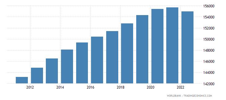 slovenia population ages 0 14 female wb data