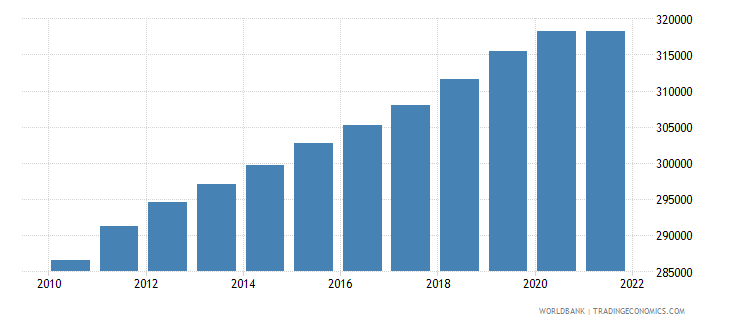 slovenia population ages 0 14 total wb data