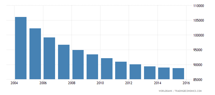 slovenia population ages 10 14 total wb data