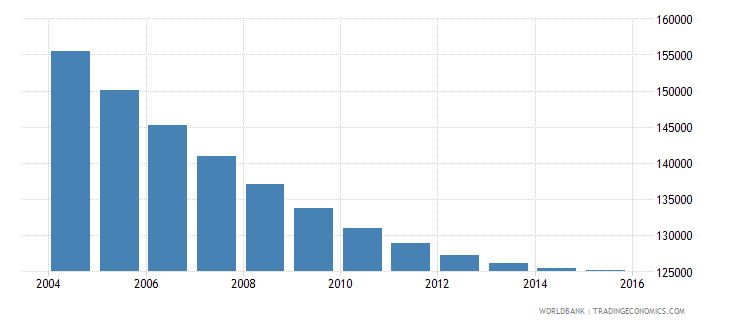 slovenia population ages 10 16 total wb data