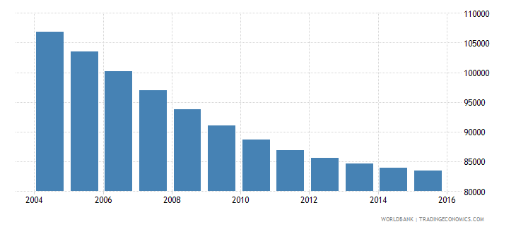 slovenia population ages 10 18 male wb data