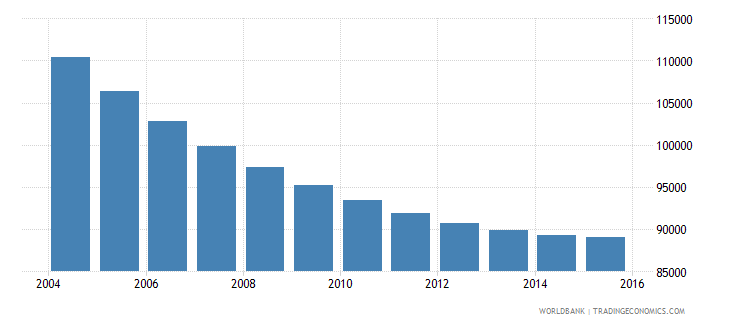 slovenia population ages 11 15 total wb data