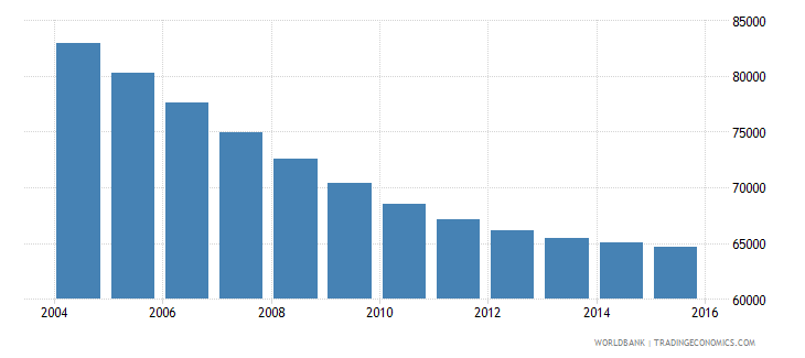 slovenia population ages 11 17 male wb data