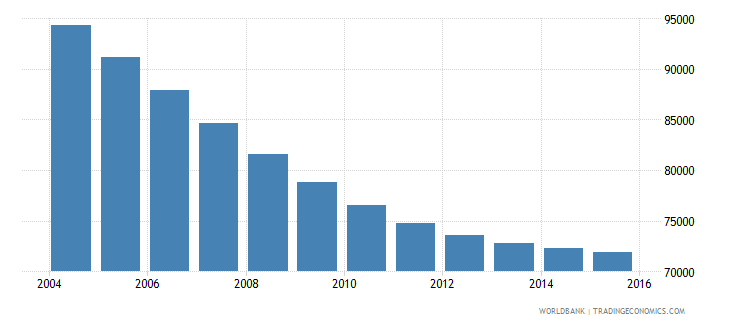 slovenia population ages 13 16 total wb data