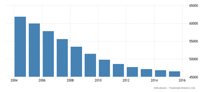 slovenia population ages 13 17 male wb data