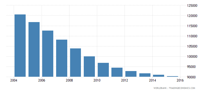 slovenia population ages 13 17 total wb data