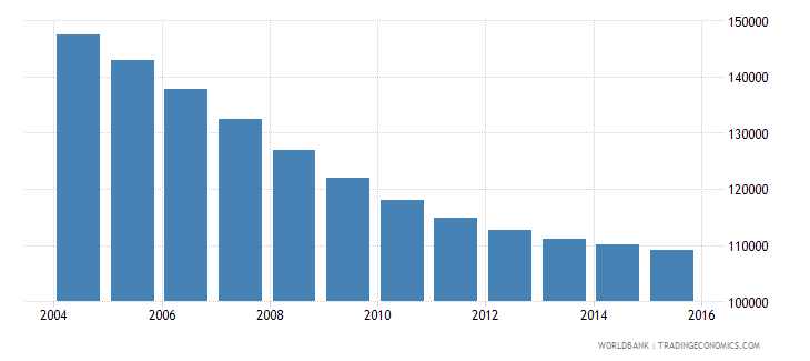 slovenia population ages 13 18 total wb data