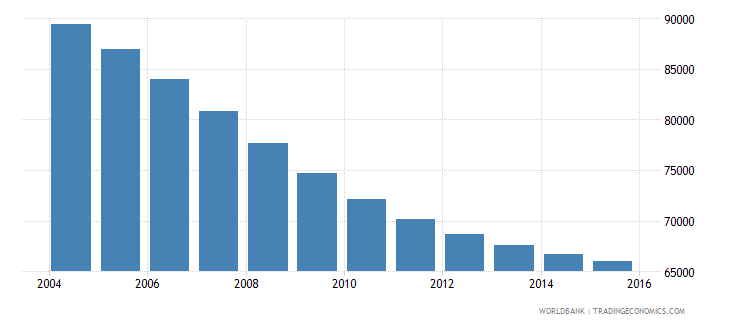 slovenia population ages 13 19 male wb data