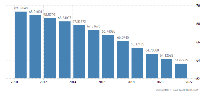 slovenia population ages 15 64 percent of total wb data