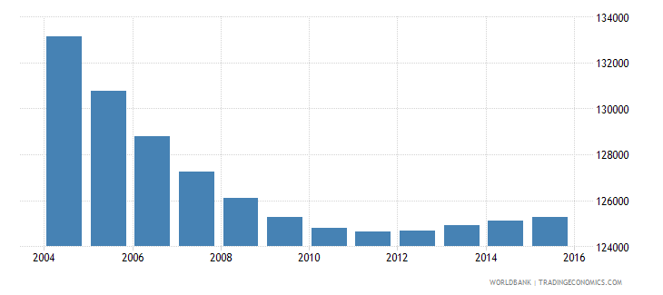slovenia population ages 5 11 total wb data