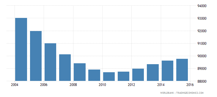 slovenia population ages 5 9 total wb data