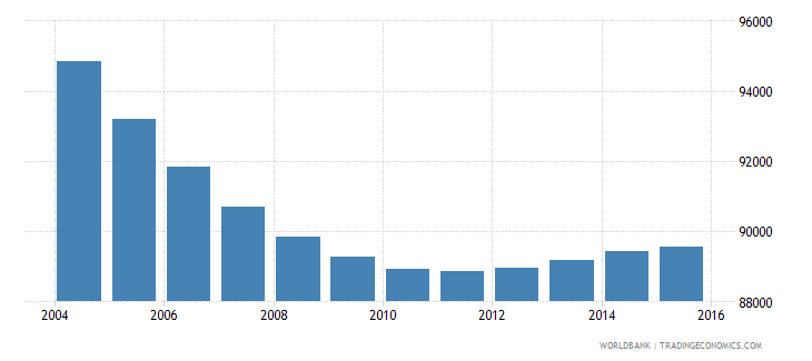 slovenia population ages 6 10 total wb data