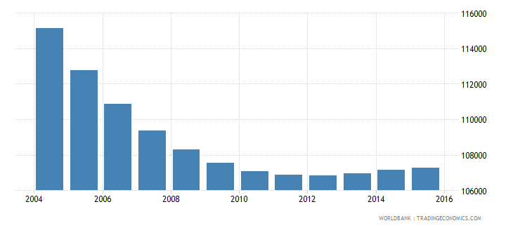 slovenia population ages 6 11 total wb data