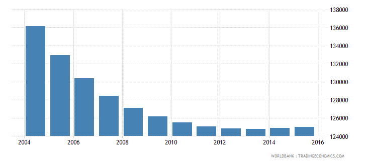 slovenia population ages 6 12 total wb data