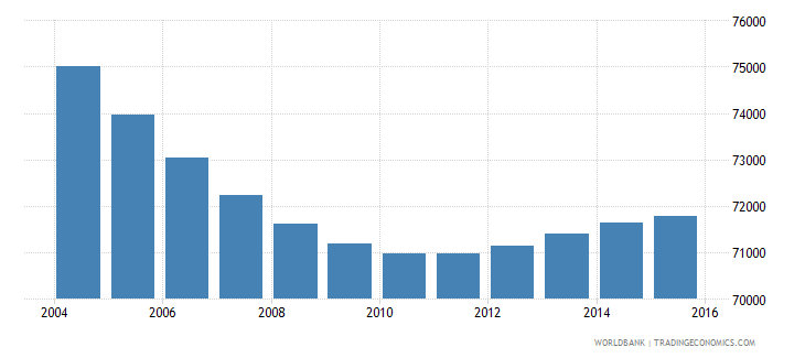 slovenia population ages 6 9 total wb data