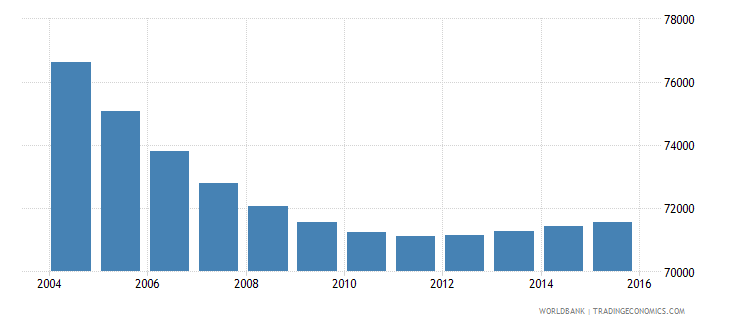 slovenia population ages 7 10 total wb data