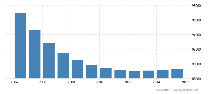 slovenia population ages 7 11 total wb data