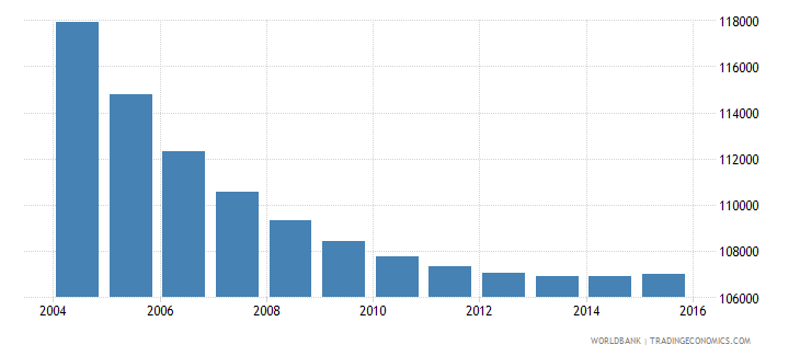 slovenia population ages 7 12 total wb data