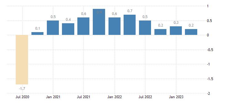 slovenia population employment total employment domestic concept eurostat data