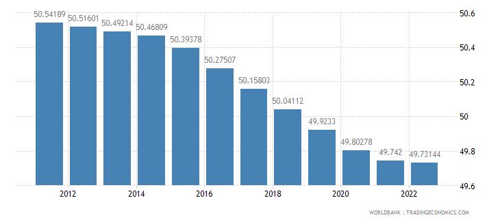 slovenia population female percent of total wb data
