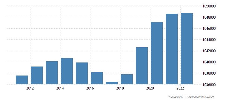 slovenia population female wb data