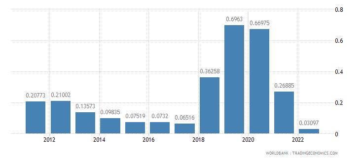 slovenia population growth annual percent wb data