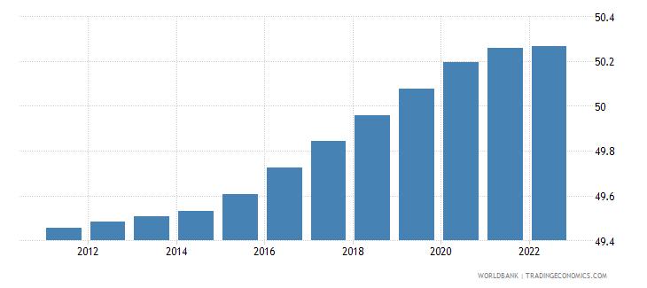 slovenia population male percent of total wb data