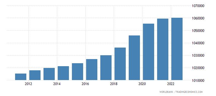 slovenia population male wb data
