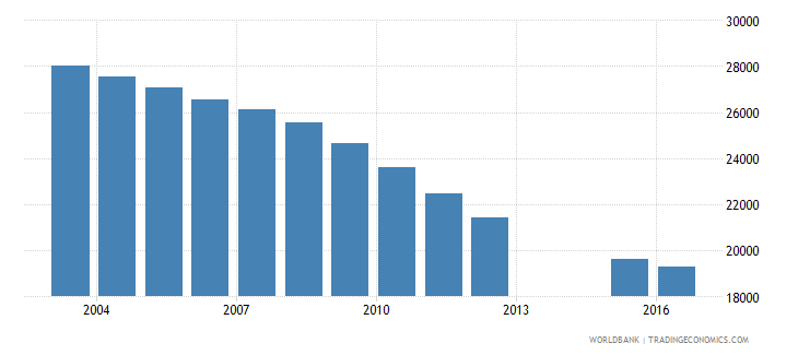 slovenia population of the official age for post secondary non tertiary education both sexes number wb data