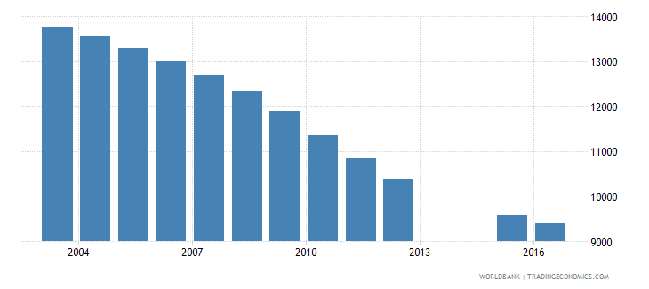 slovenia population of the official age for post secondary non tertiary education female number wb data