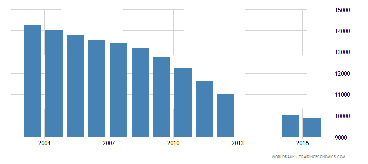 slovenia population of the official age for post secondary non tertiary education male number wb data