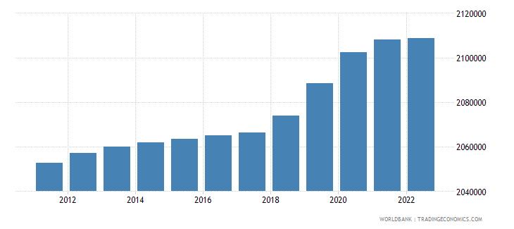 slovenia population total wb data