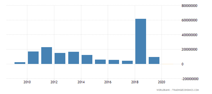 slovenia portfolio equity net inflows bop us dollar wb data