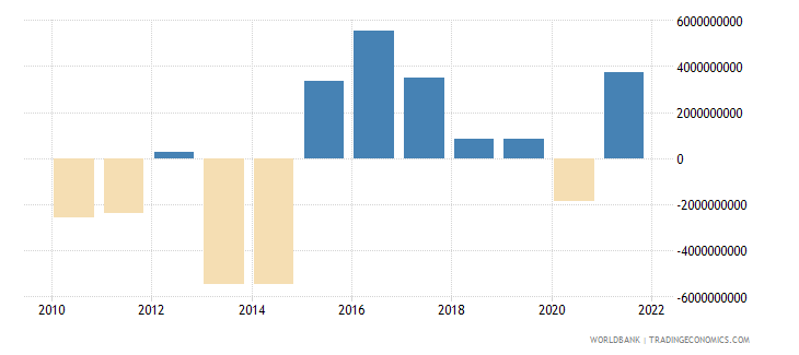 slovenia portfolio investment excluding lcfar bop us dollar wb data