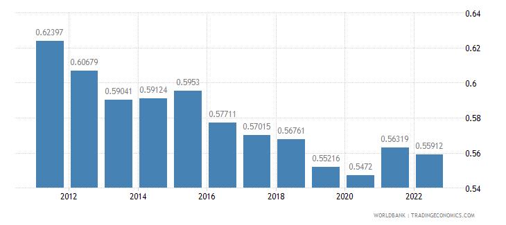 slovenia ppp conversion factor gdp lcu per international dollar wb data