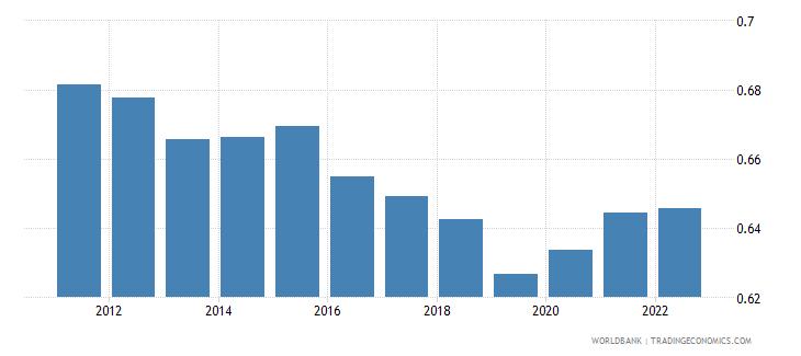 slovenia ppp conversion factor private consumption lcu per international dollar wb data