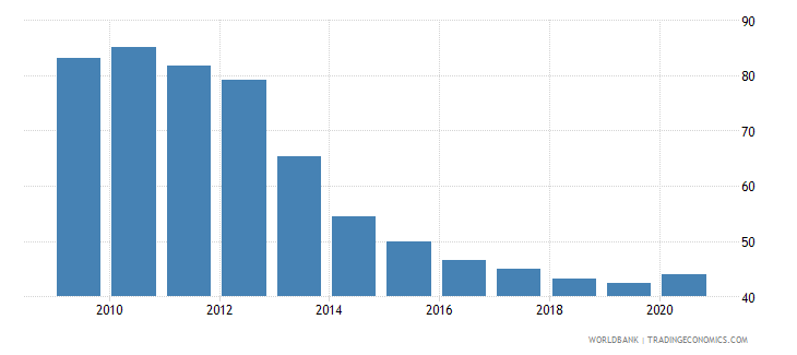 slovenia private credit by deposit money banks and other financial institutions to gdp percent wb data