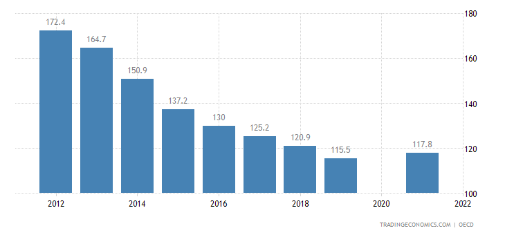 Slovenia Private Debt to GDP