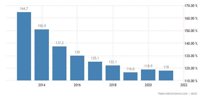 Slovenia Private Debt to GDP